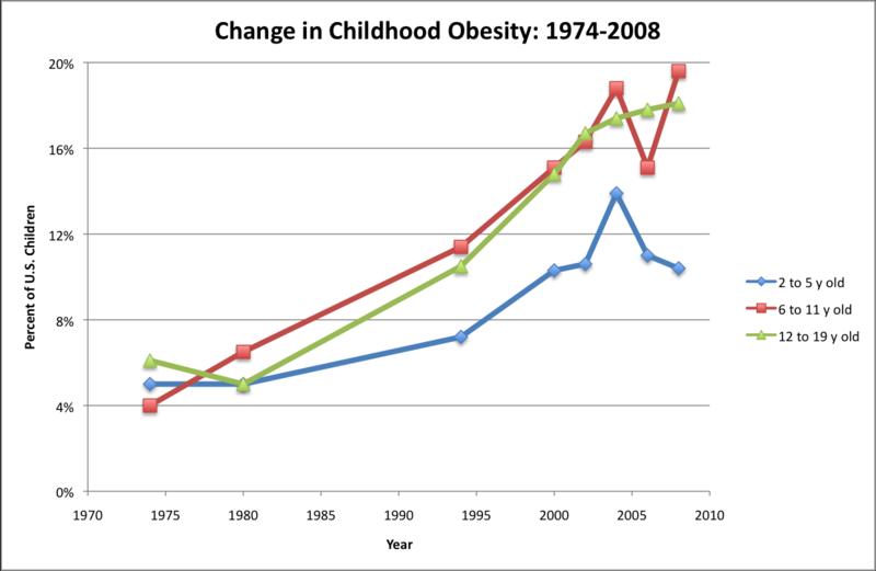 Obesity1974-2008