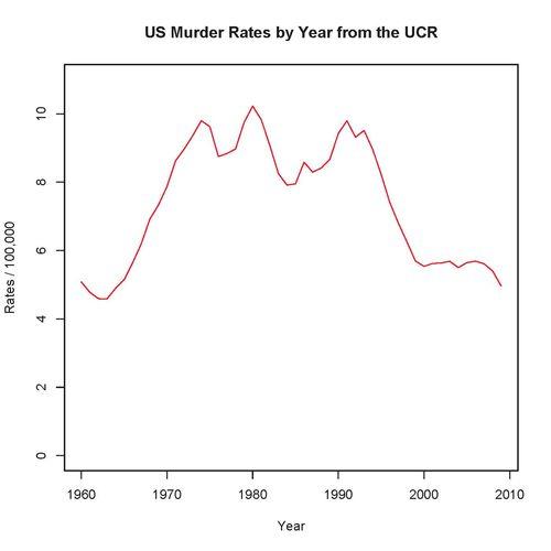 UCR-US-murder