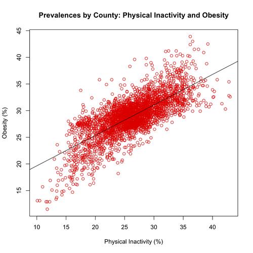 InactivityAndObesity