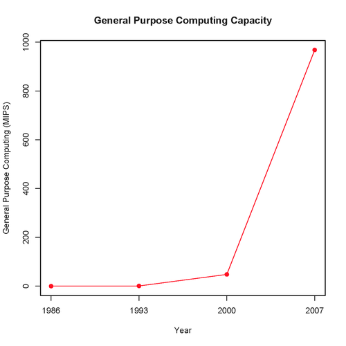 GPComputing