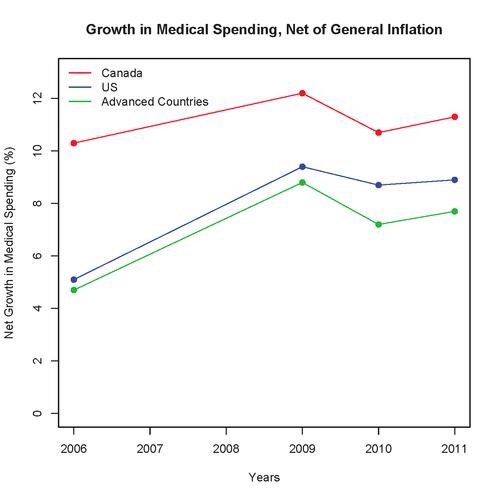 CanadianMedInflation
