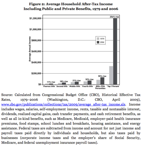 Average Household After-tax income, from Hacker and Pierson