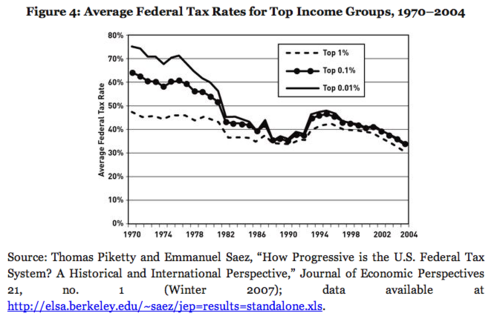 Federal Tax Rates for Top Income Groups 1970-2004, from Hacker and Pierson