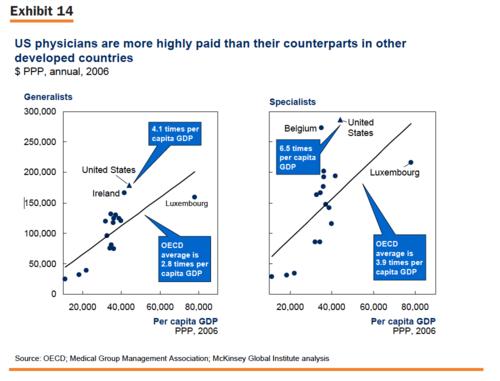 McKinsey International Physician salary comparison