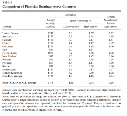 Cutler, ly comparing physician earnings internationally