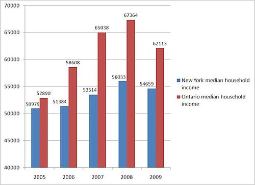 Ontario-new-york-median-household-income