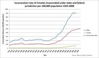 U.S._incarceration_rates_1925_onwards